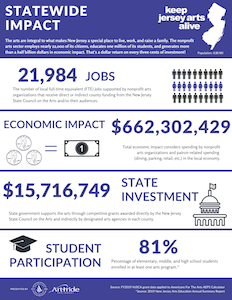 Jersey Arts Impact Infographic