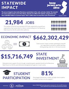 Arts Impact Infographic